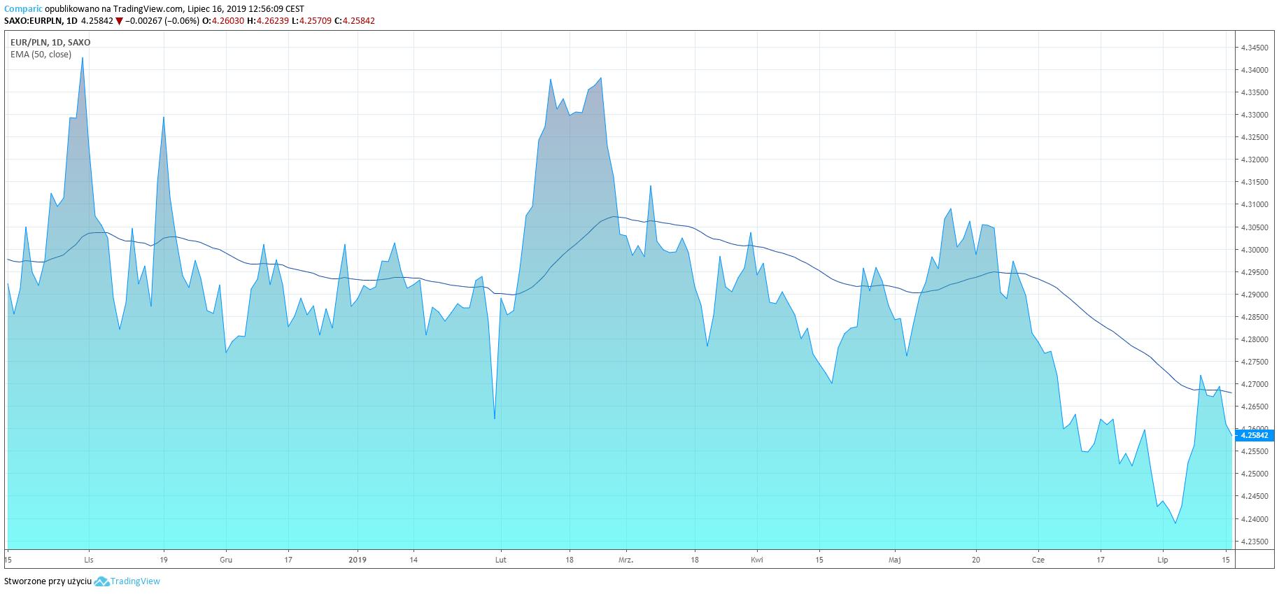Kurs euro traci do złotówki we wtorek, kontynuując deprecjację z poniedziałku. EUR/PLN D1