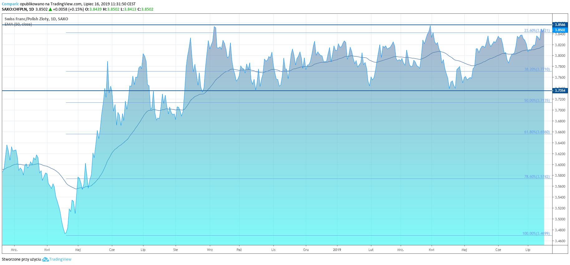 Kurs franka konsoliduje do złotego już niemal od roku