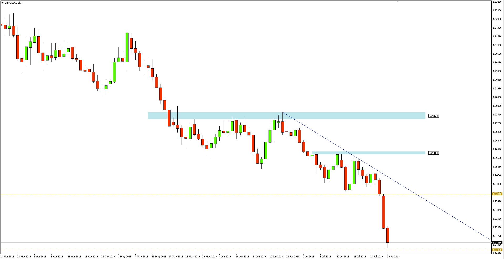 Kurs funta do dolara (GBP/USD) - wykres dzienny - 30 lipca 2019