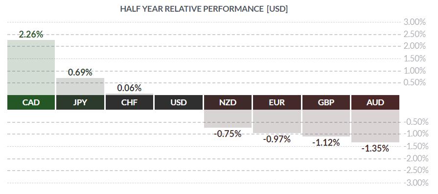 kursy walut koszyka G8