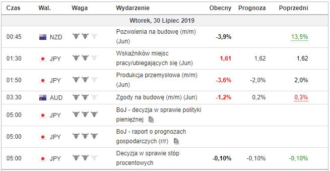 makroekonomiczne dane 30 lipca 2019