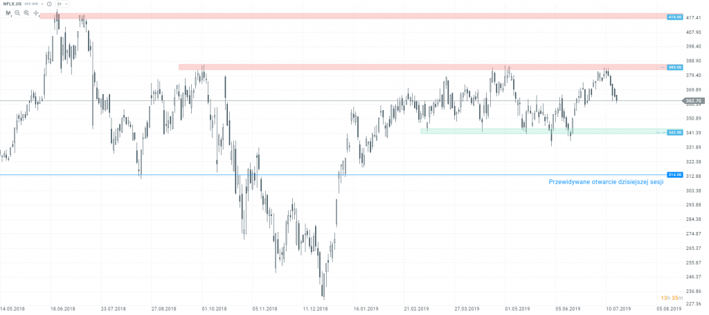 netflix kurs akcji USA