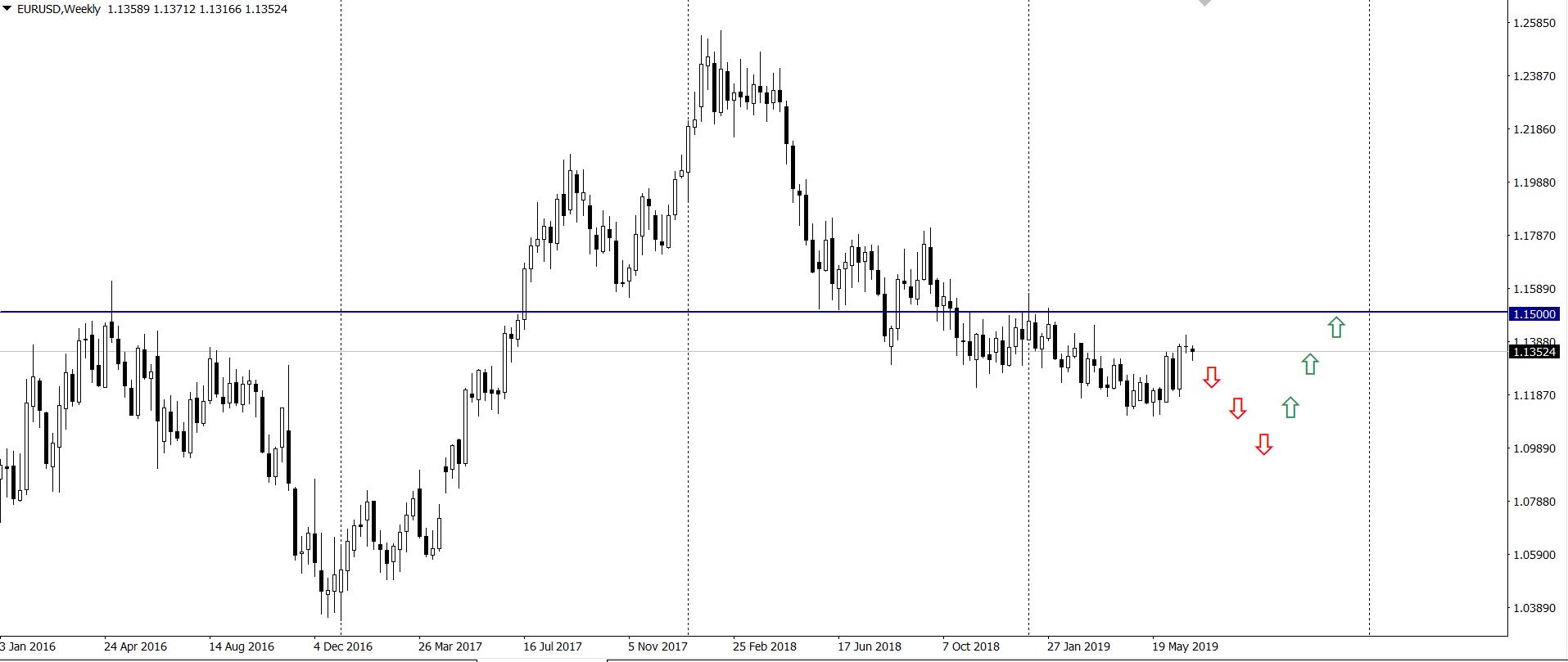 prognoza kursu euro do dolara wg. analityków Rabobanku