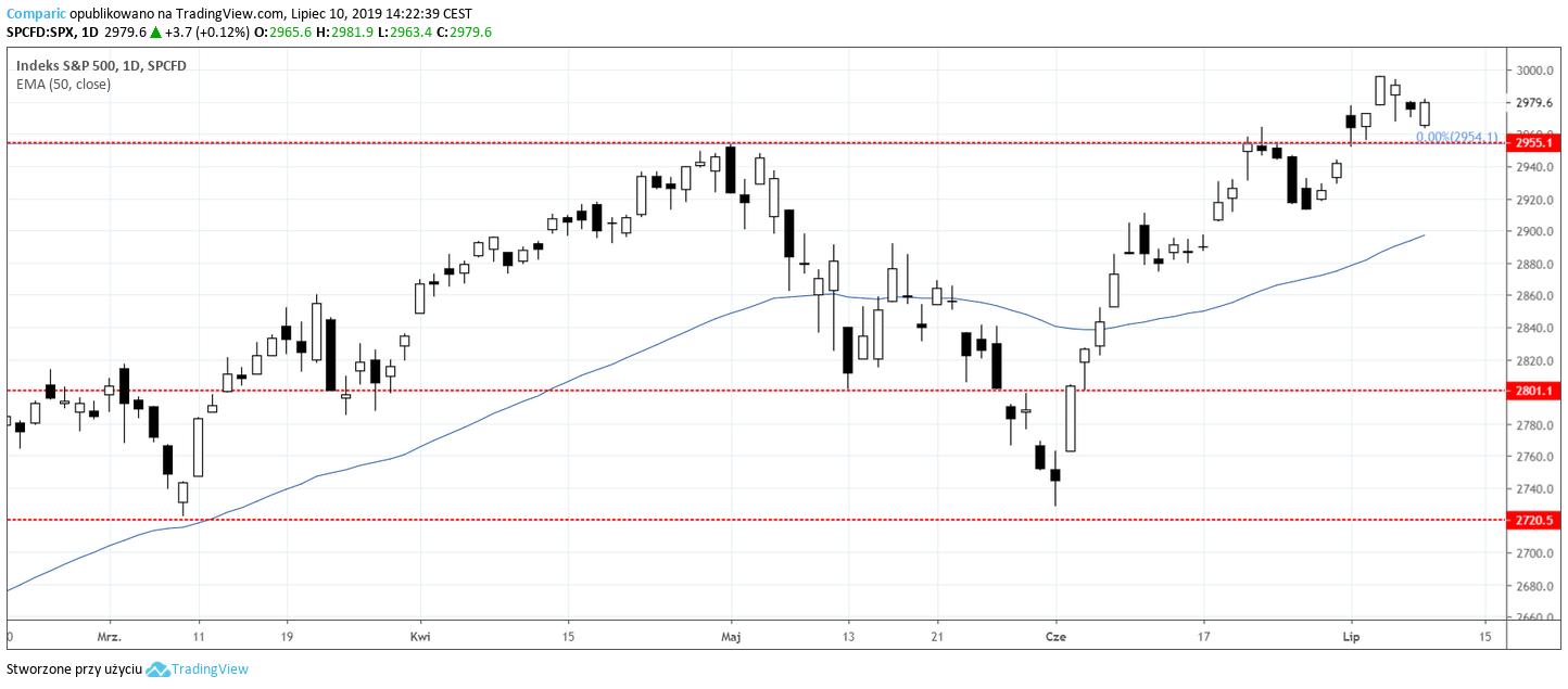 Indeks S&P 500 na wykresie dziennym