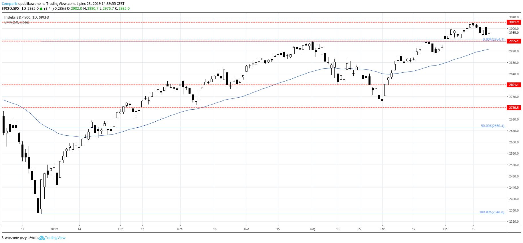 S&P 500 przed otwarciem wtorkowej sesji