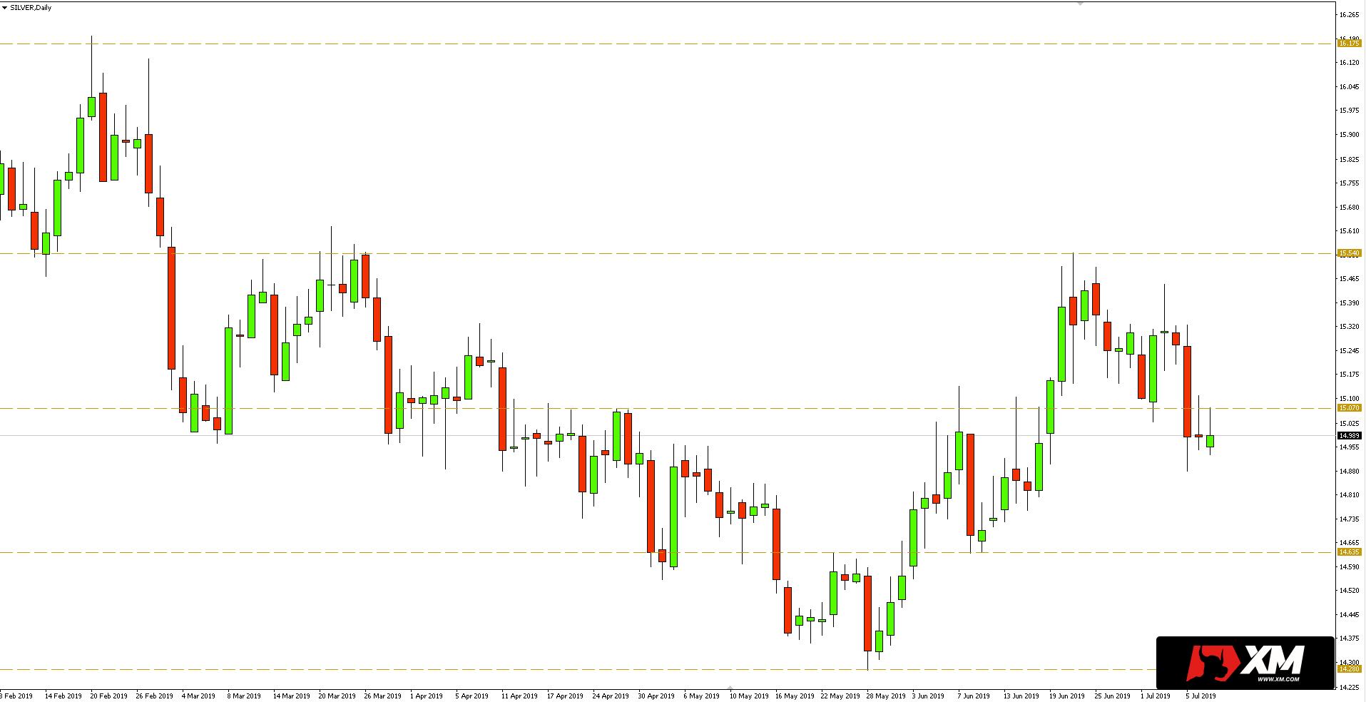Kurs srebra do dolara (XAG/USD) - wykres dzienny - 9 lipca 2019