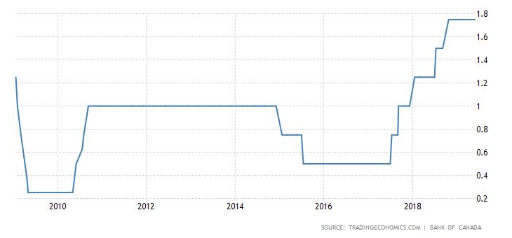 Stopy procentowe w Kanadzie. Źródło: Trading Economics