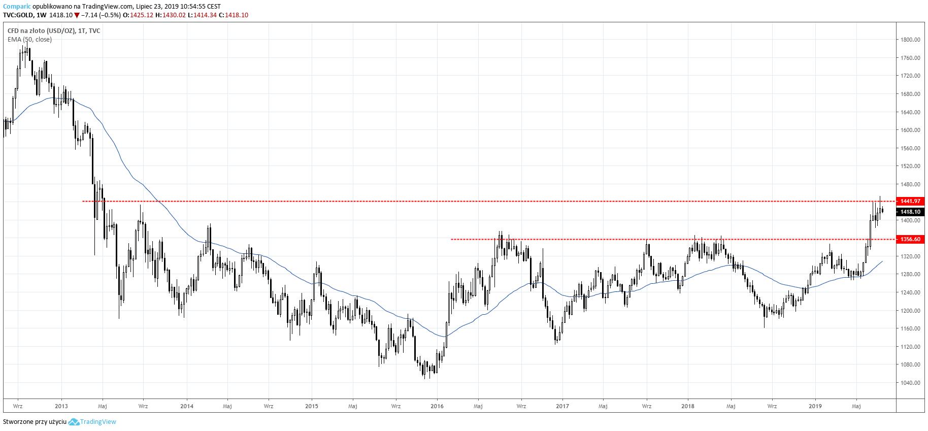 Notowania złota na wykresie tygodniowym