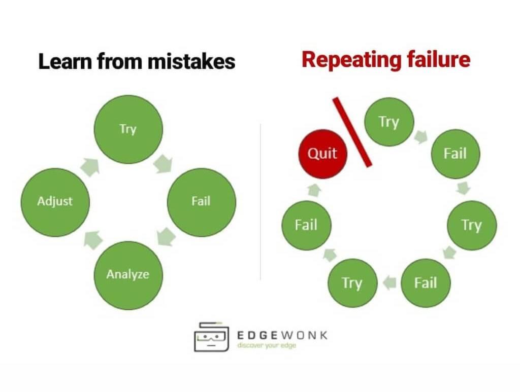 Uczenie się na błędach | źródło: Tradeciety