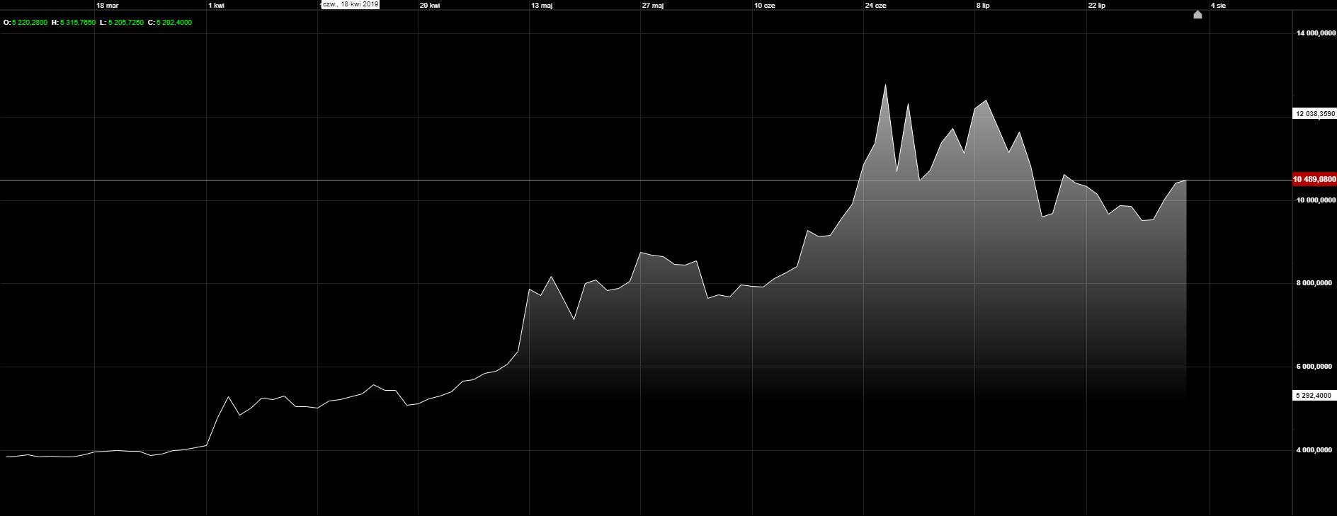 Bitcoin rośnie i powraca nad 10 tys. USD. Źródło: Next Generation, CMC Markets