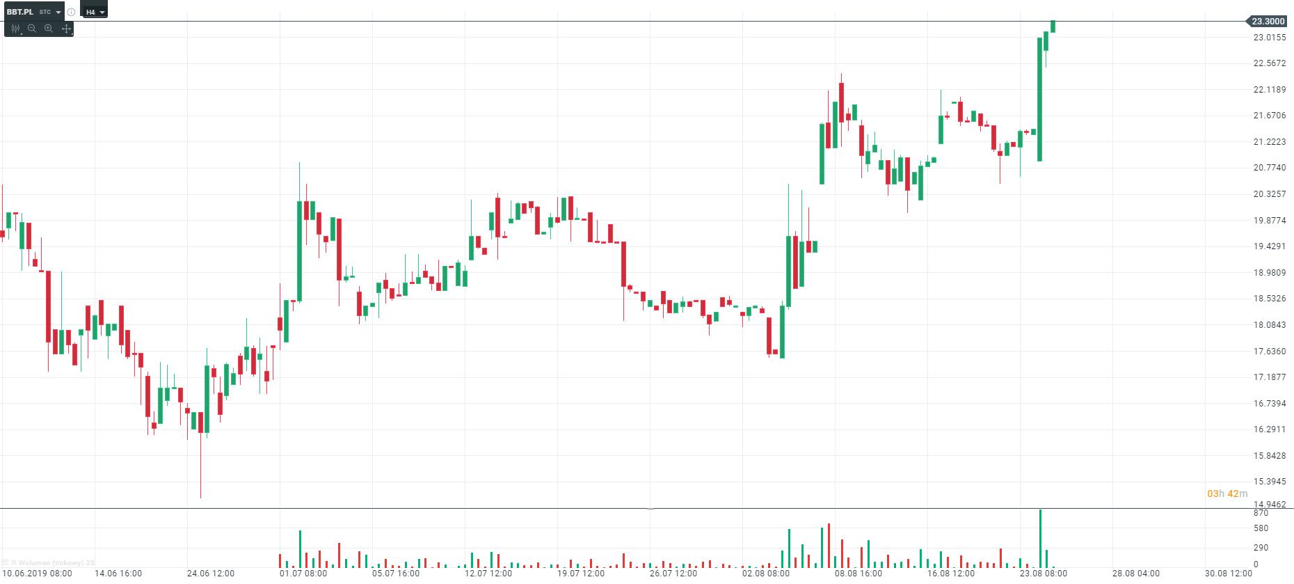 wykres Boombit H4 26.08.2019