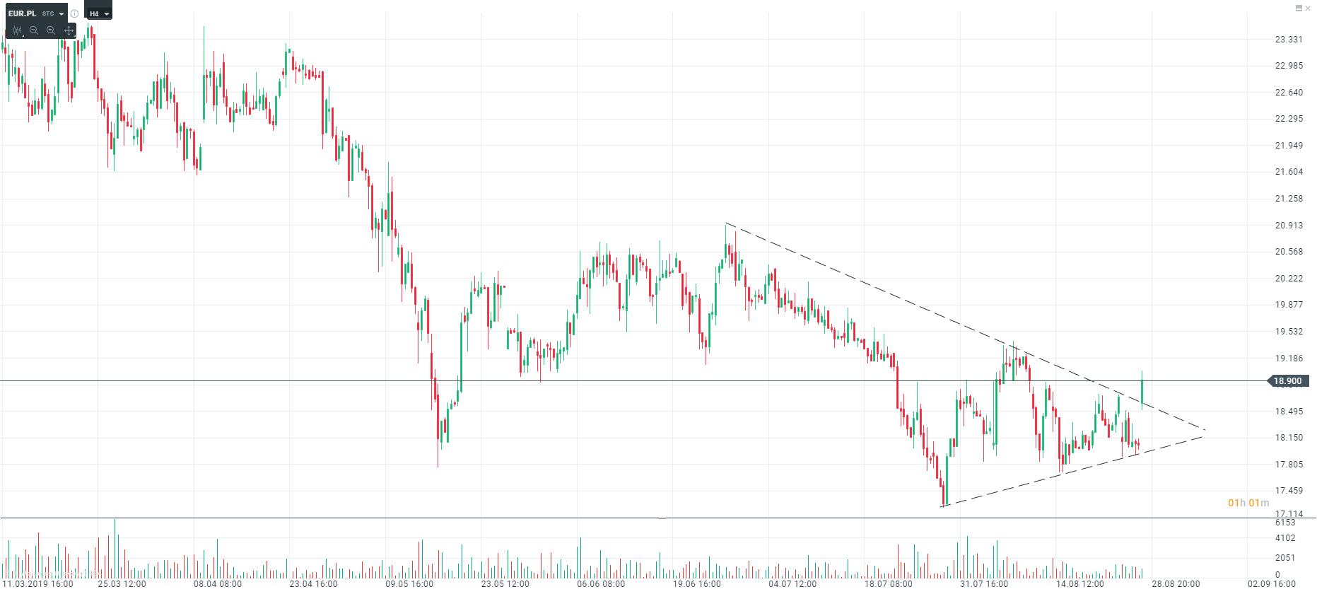 wykres EUR H4 28.08.2019
