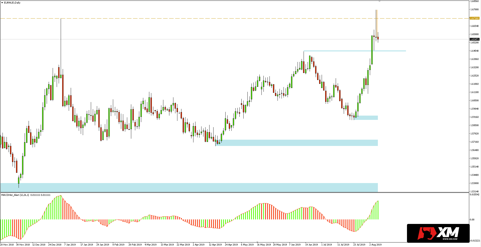 Kurs euro do dolara australijskiego (EURAUD) - wykres dzienny - 8 sierpnia 2019
