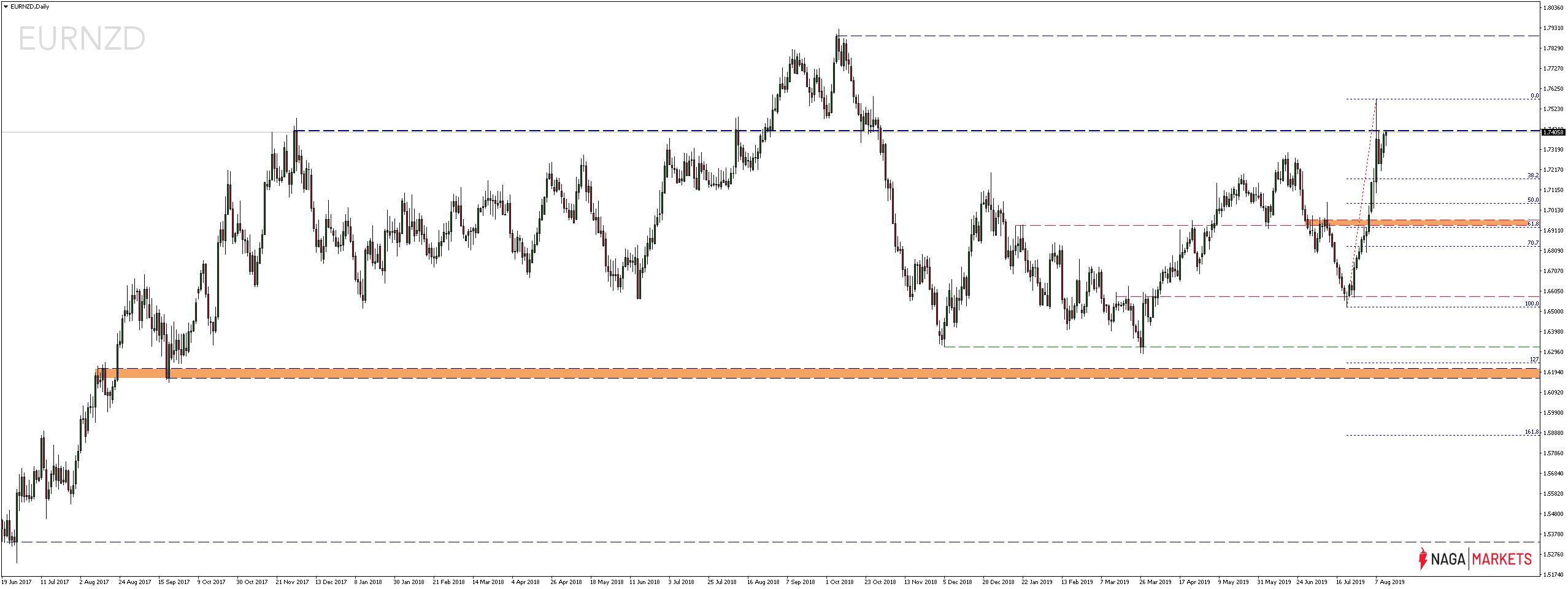 Kurs pary walutowej EURNZD