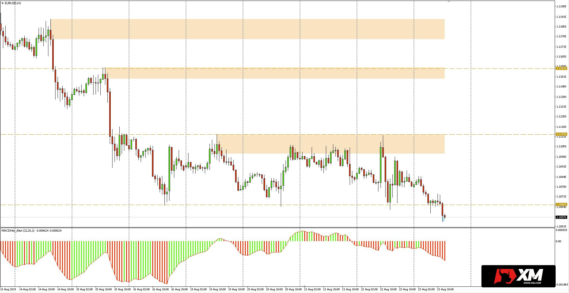 Kurs euro do dolara (EURUSD) - wykres 1-godzinny - 23 sierpnia 2019
