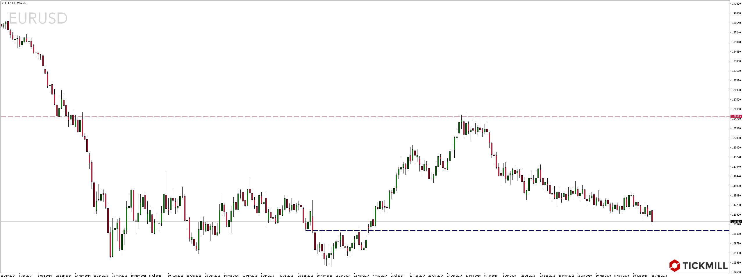Kurs pary walutowej EURUSD