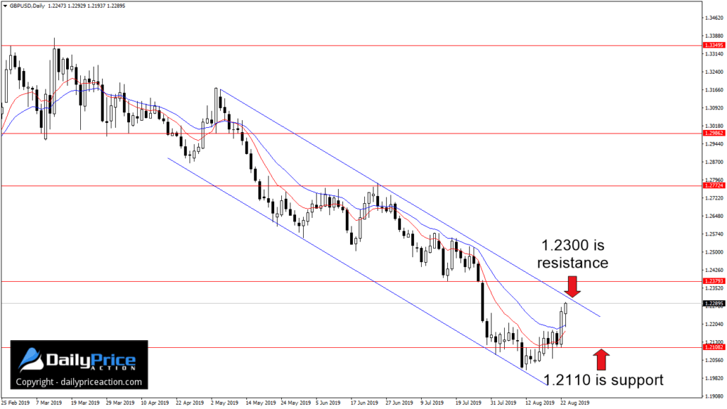 gbpusd dailypricection 25 sierpnia