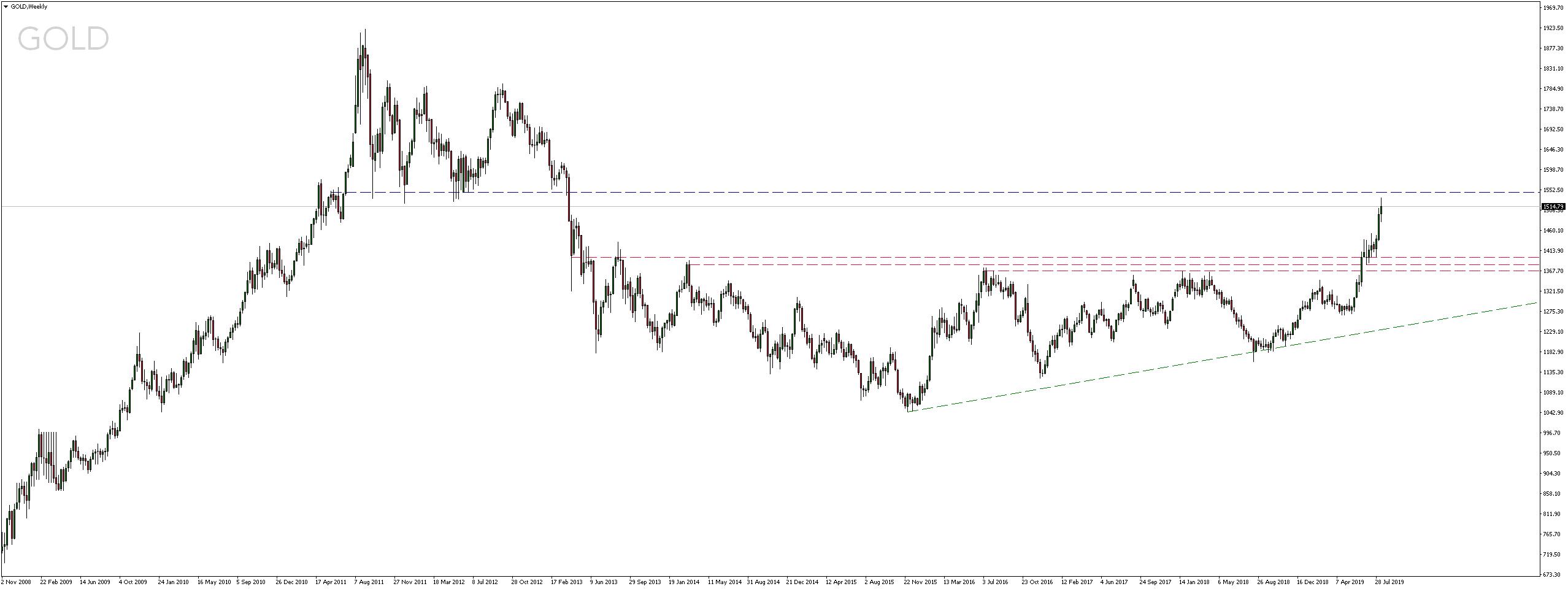 Cena złota powyżej 1500 USD