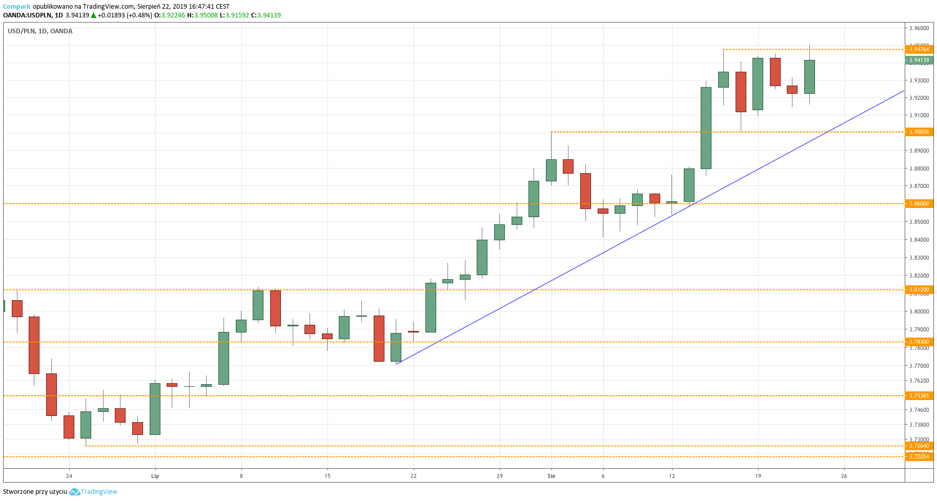 Kurs dolara do złotego (USDPLN) - wykres dzienny - 22 sierpnia 2019