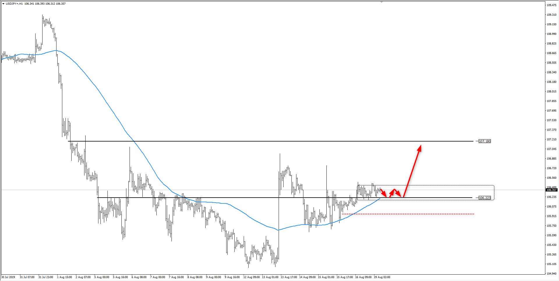 wykres Kurs dolara USDJPY H1 19.06.20419