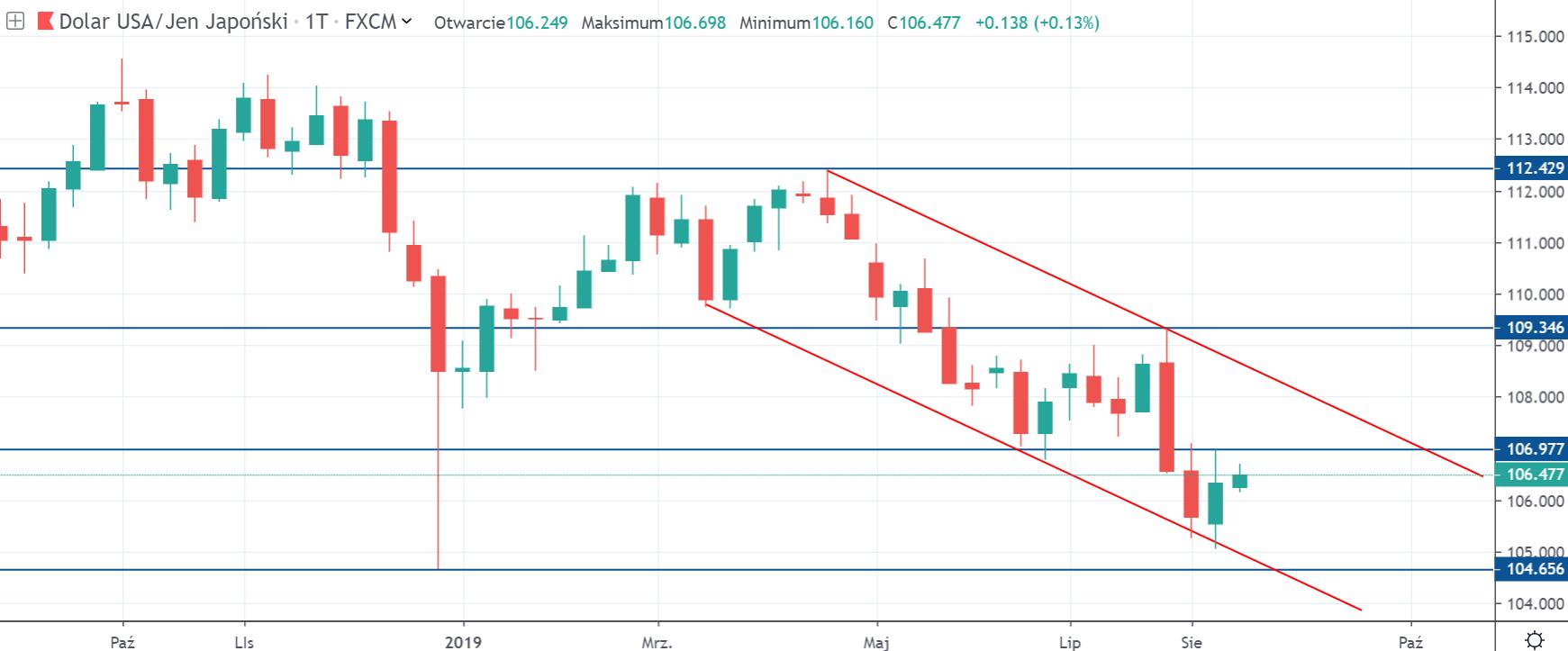 Kurs dolara do jena w środę na interwale tygodniowym 21 8 19