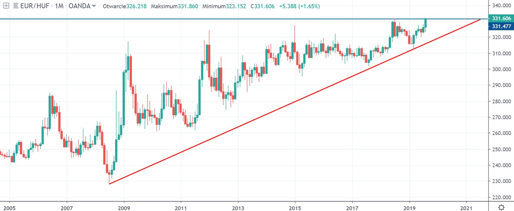 Kurs euro do forinta w piątek na interwale dziennym 30 8 19