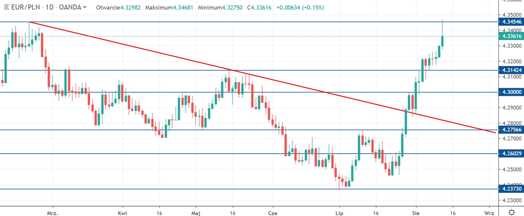 Kurs euro do złotego we wtorek na interwale dziennym 13 8 19