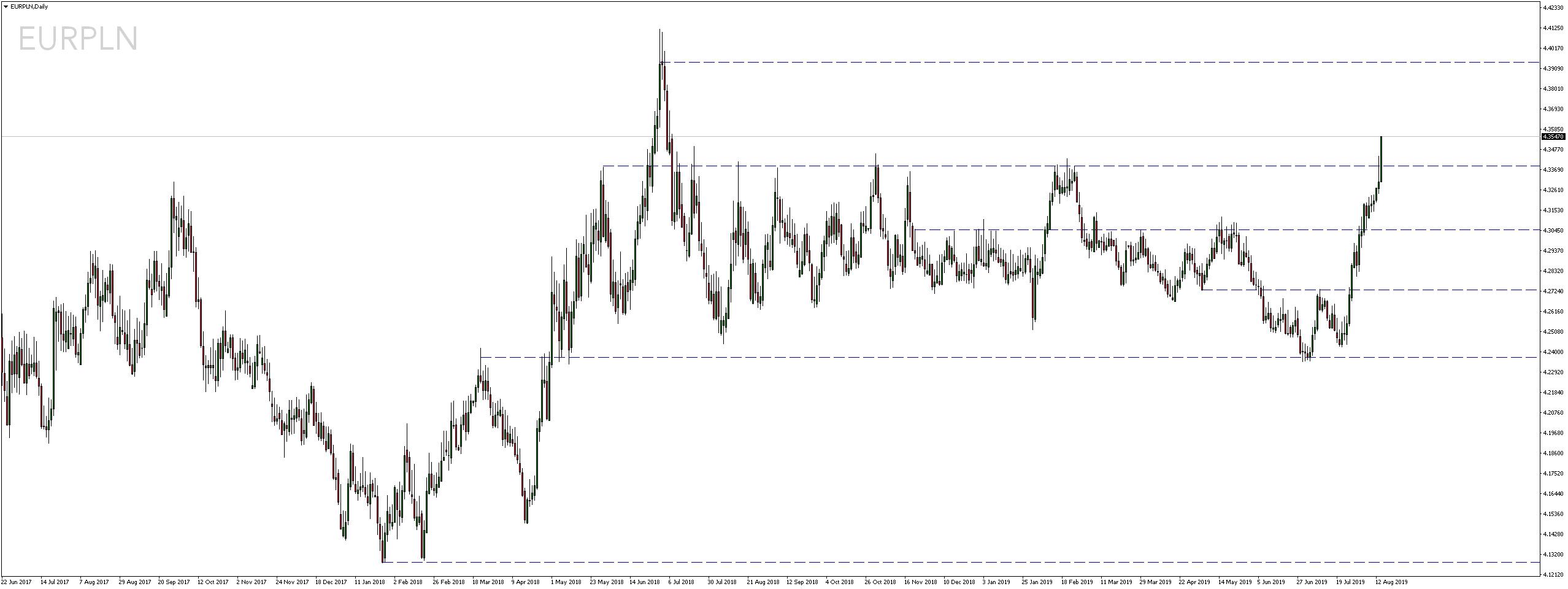 Kurs euro zyskuje najszybciej od czerwca 2018 r.