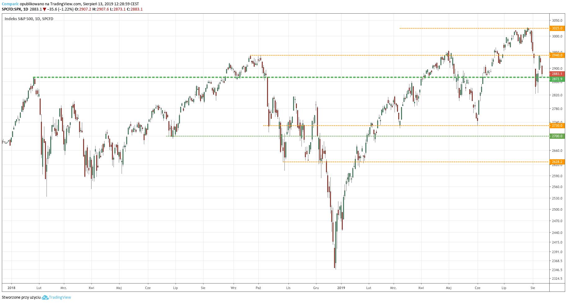 Kurs indeksu S&P 500 - wykres dzienny - 13 sierpnia 2019