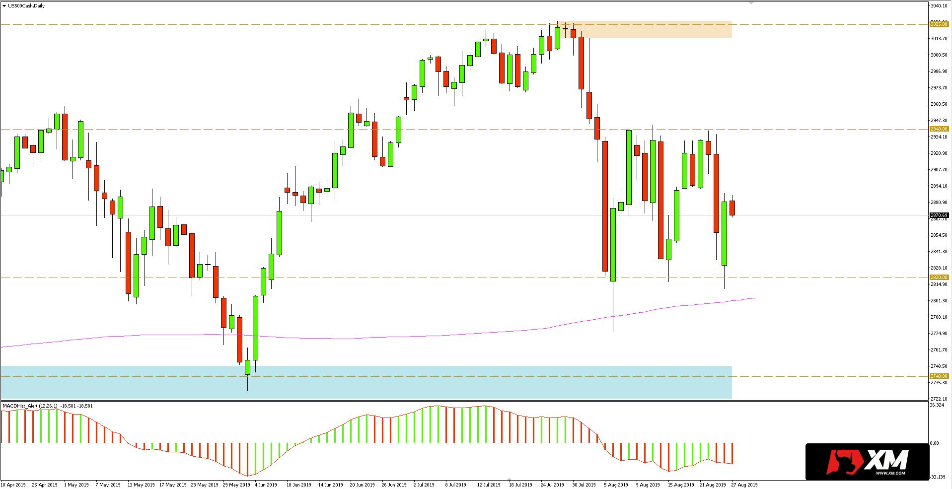 Notowania indeksu S&P 500 - wykres dzienny - 27 sierpnia 2019