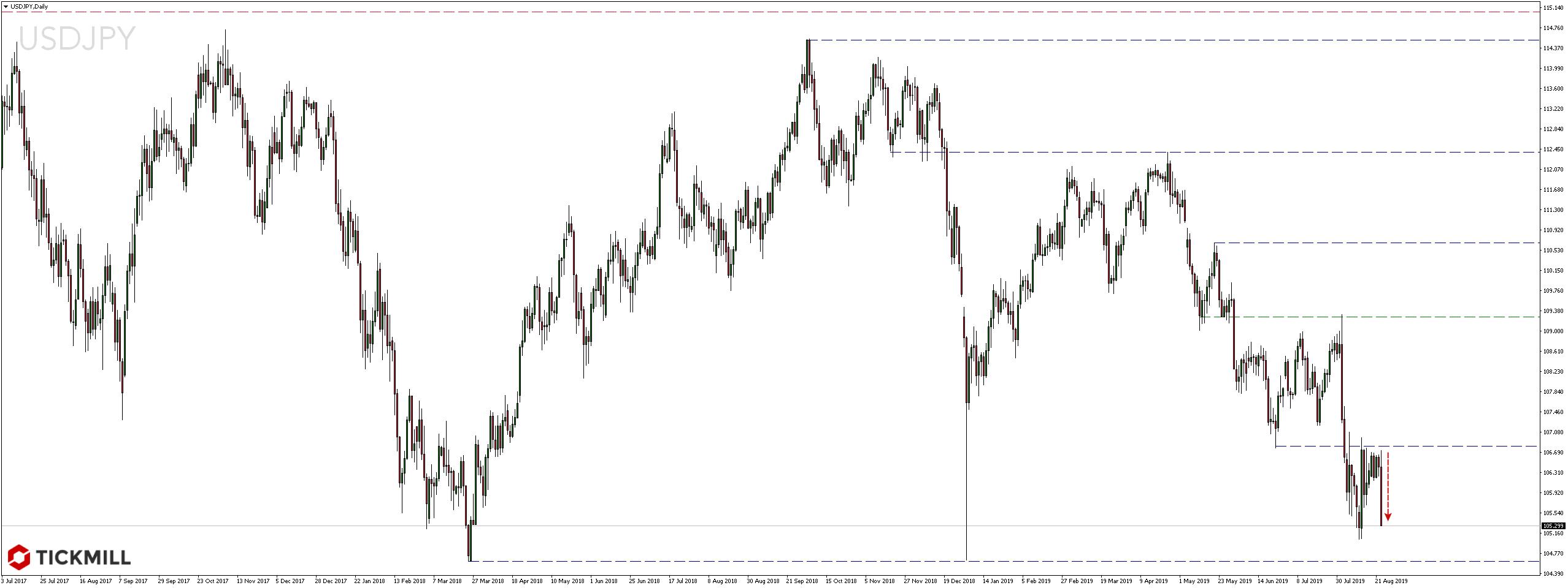 Kurs pary walutowej USDJPY