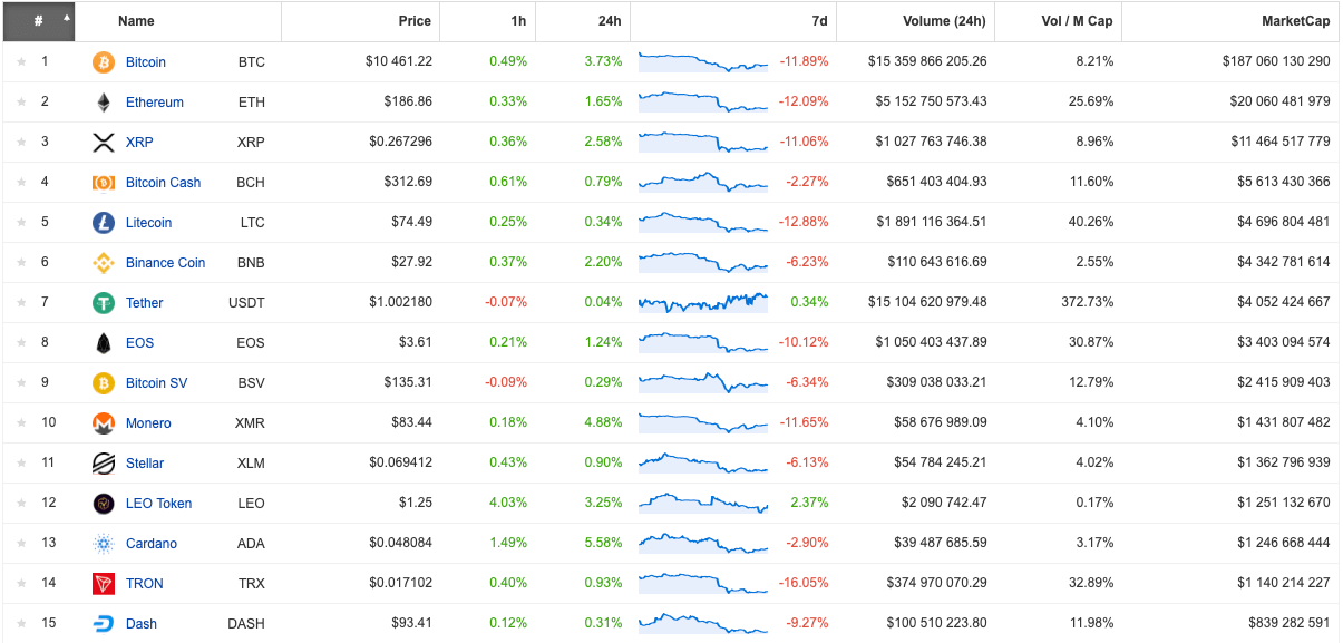 Zmienność rynku kryptowalut