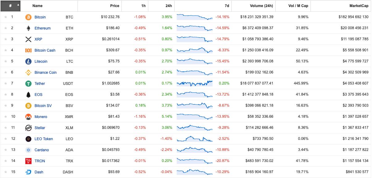 Zmienność rynku kryptowlaut