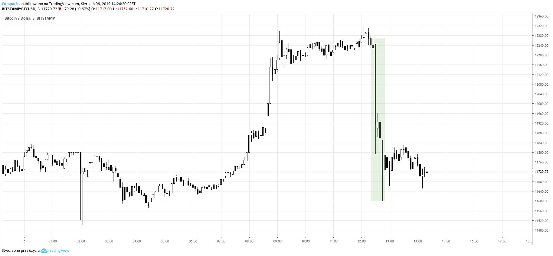 Bitcoin silnie tracił w przeciągu 15 minut. Kurs BTCUSD M5