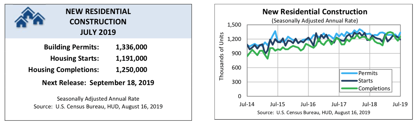 Pozwolenia na budowę w lipcu 2019 roku | źródło: census.gov