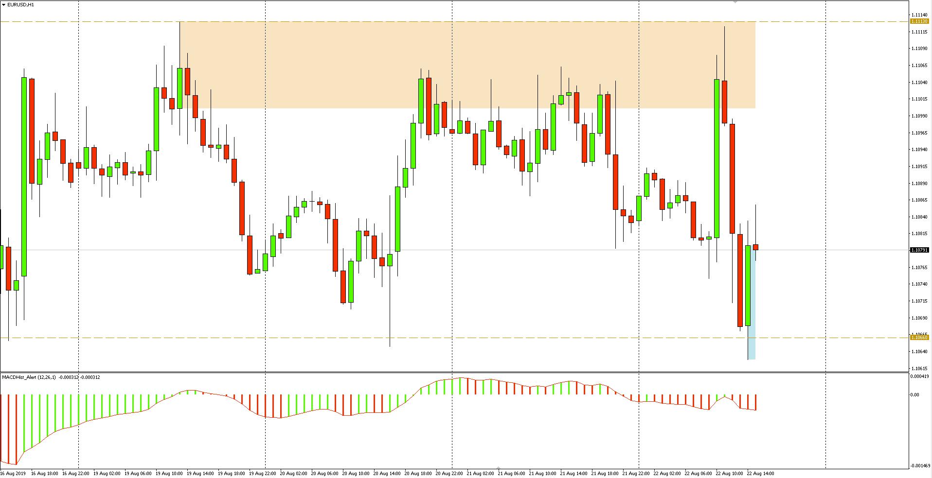 Kurs euro do dolara (EURUSD) - wykres 1-godzinny - 22 sierpnia 2019