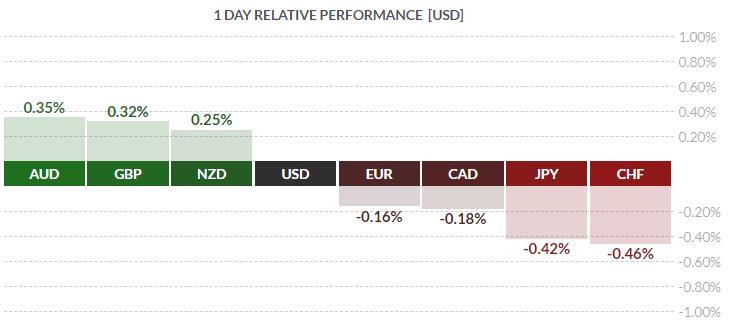 Siła walut w stosunku do dolara. Źródło: finviz.com