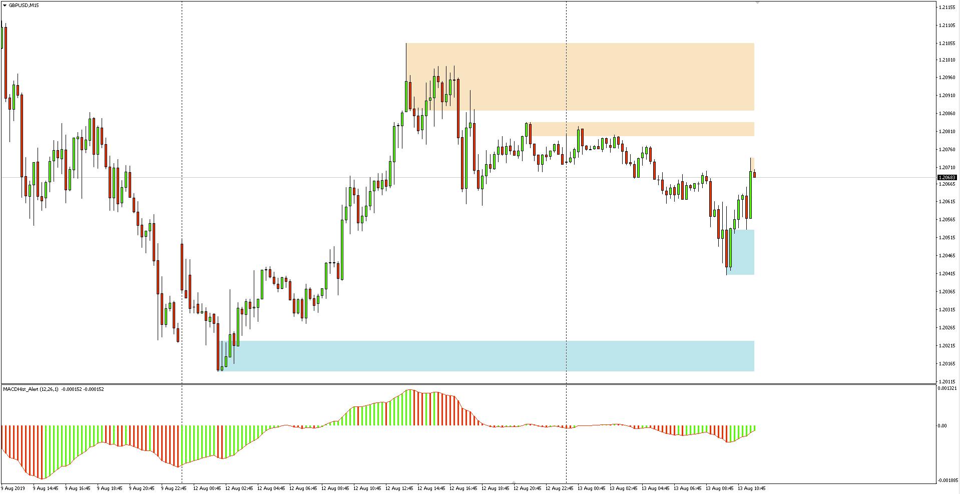 Kurs funta do dolara (GBPUSD) - wykres 15-minutowy - 13 sierpnia 2019