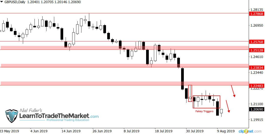 Na parze walutowej GBP/USDaktywowała się niedźwiedzia formacja Fakey