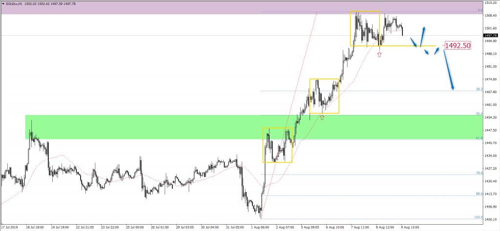 Wykres złota H1