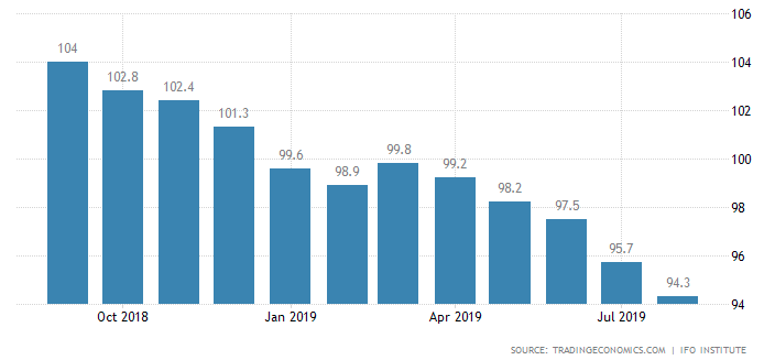 Wskaźnik nastrojów biznesowych / august 2019