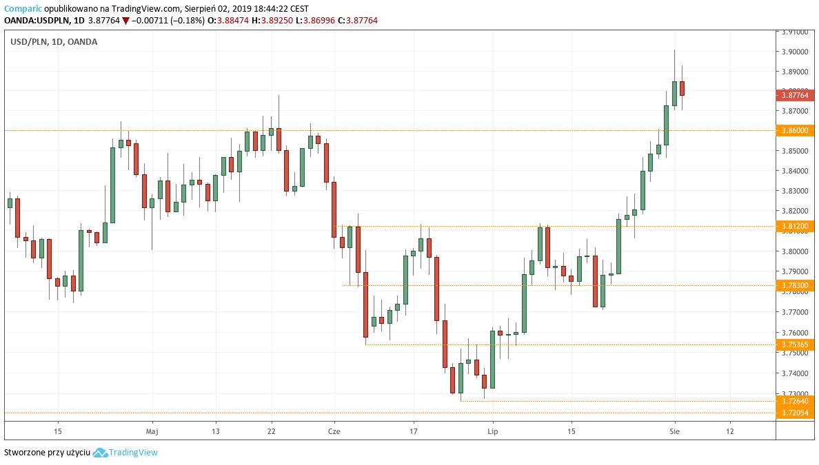 Kurs dolara do złotego (USDPLN) - wykres dzienny - 2 sierpnia 2019