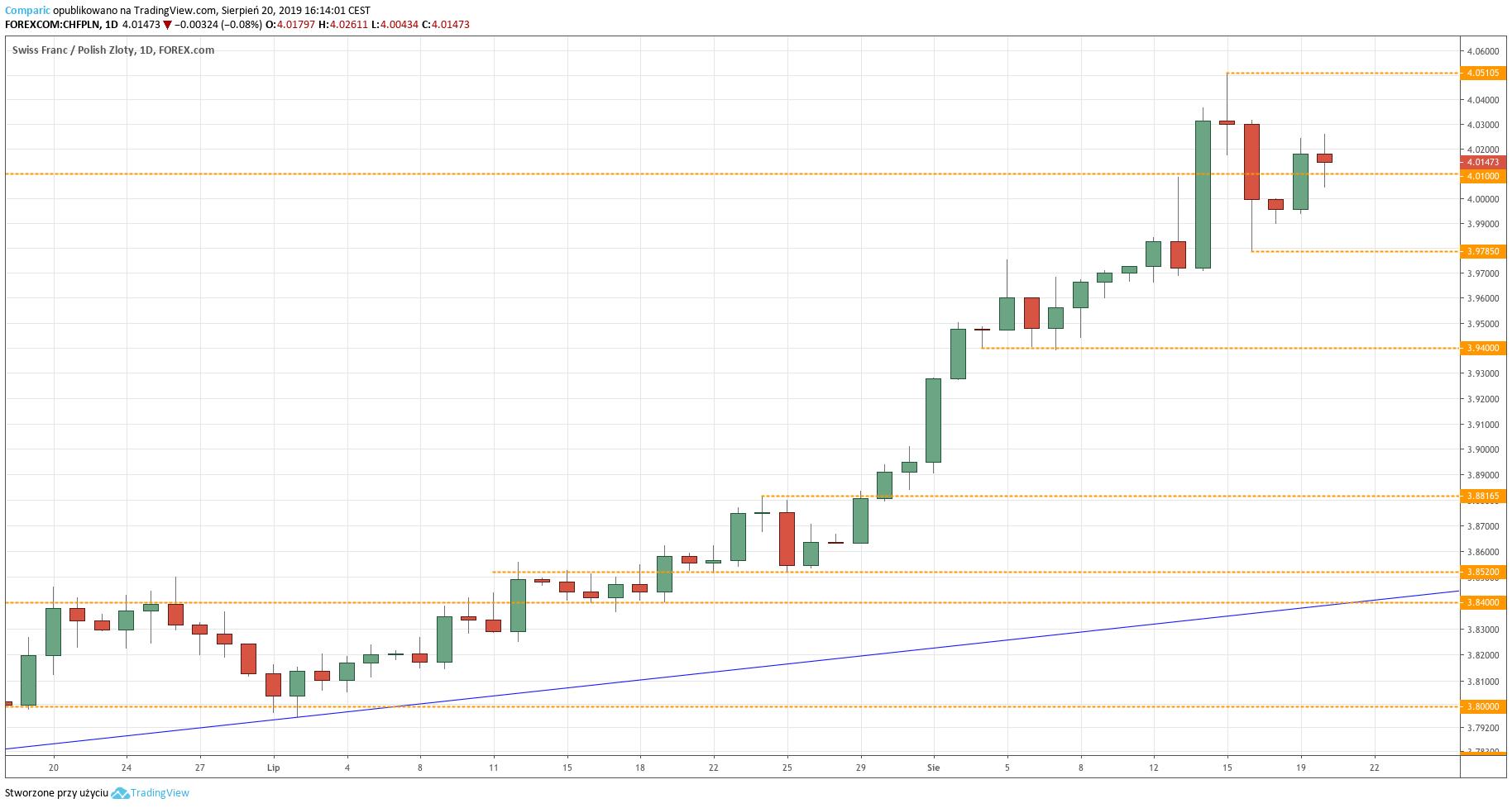 Kurs franka do złotego (CHFPLN) - wykres dzienny - 20 sierpnia 2019