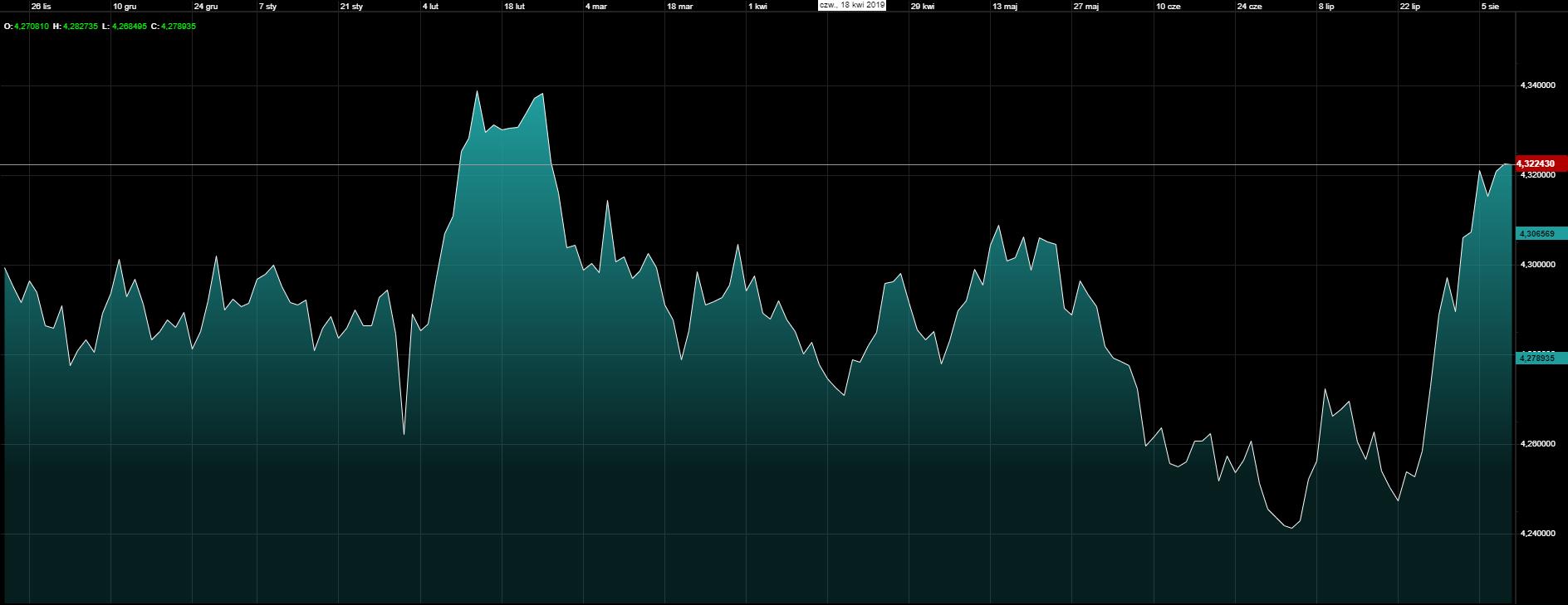 Kurs euro do złotego na wykresie dziennym