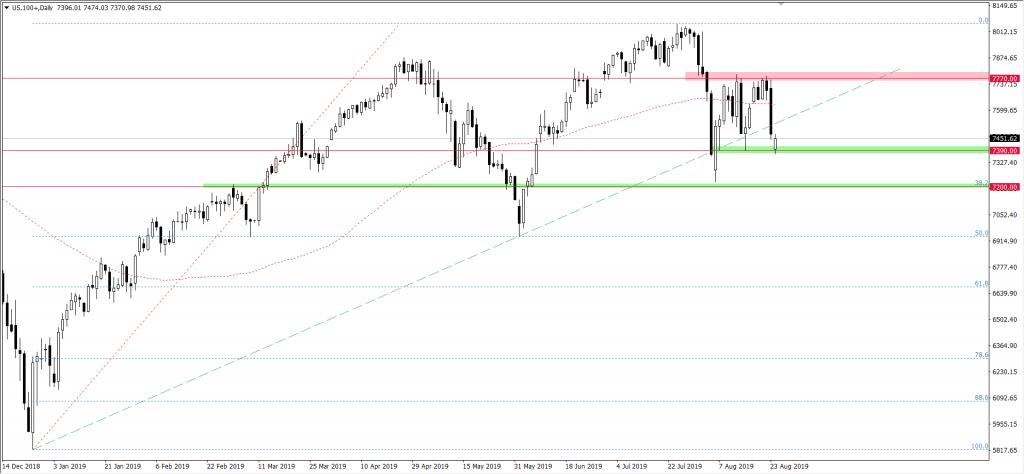 Wykres NASDAQ