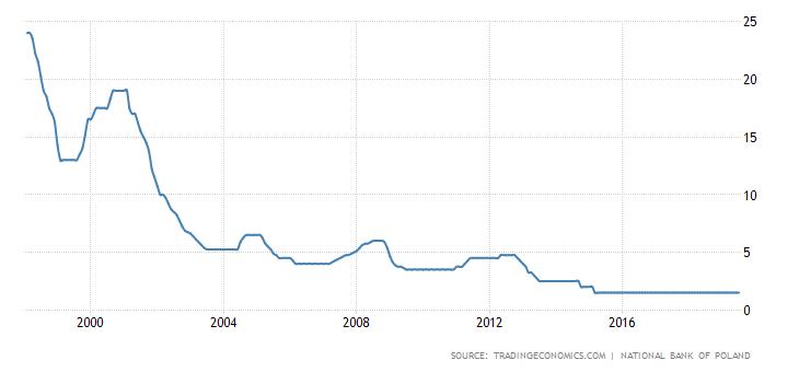 Stopy procentowe w Polsce są utrzymywane na rekordowo niskim poziomie 1,5% od kilku lat. Źródło: Trading Economics