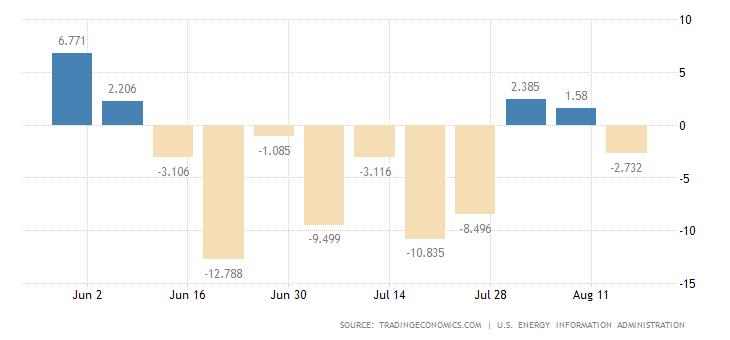 Tygodniowa zmiana poziomu zapasów ropy naftowej