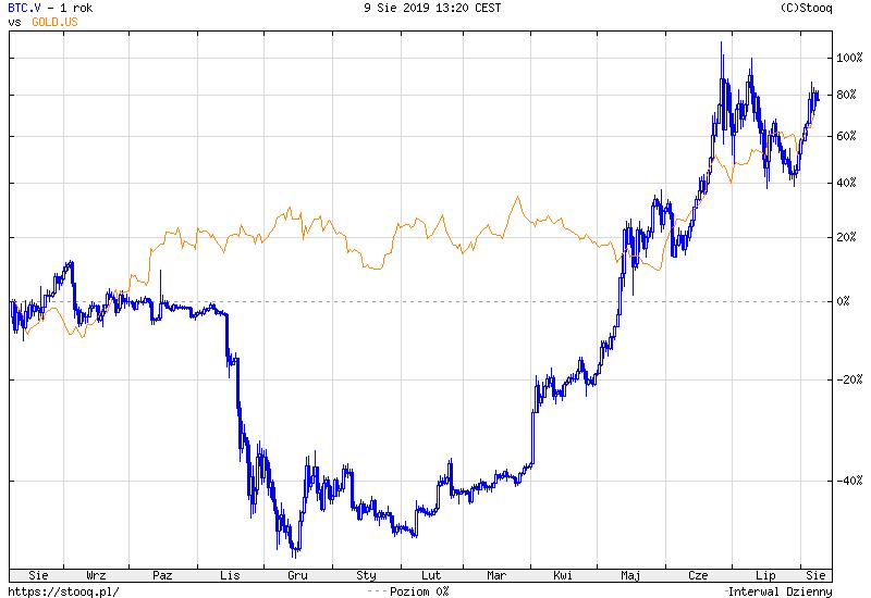 W skali ostatniego roku zwrot z inwestycji w złoto oraz w Bitcoina są zbliżone i wynoszą około 80%. Źródło: Stooq.pl