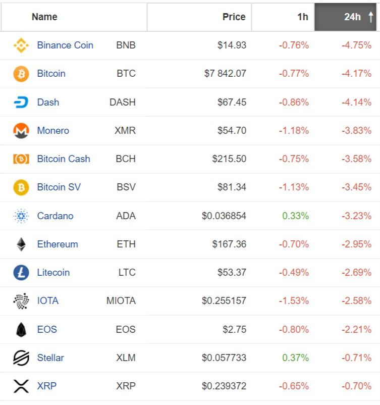 Altcoiny tracą razem z Bitcoinem. Źródło: Coinpaprika.com