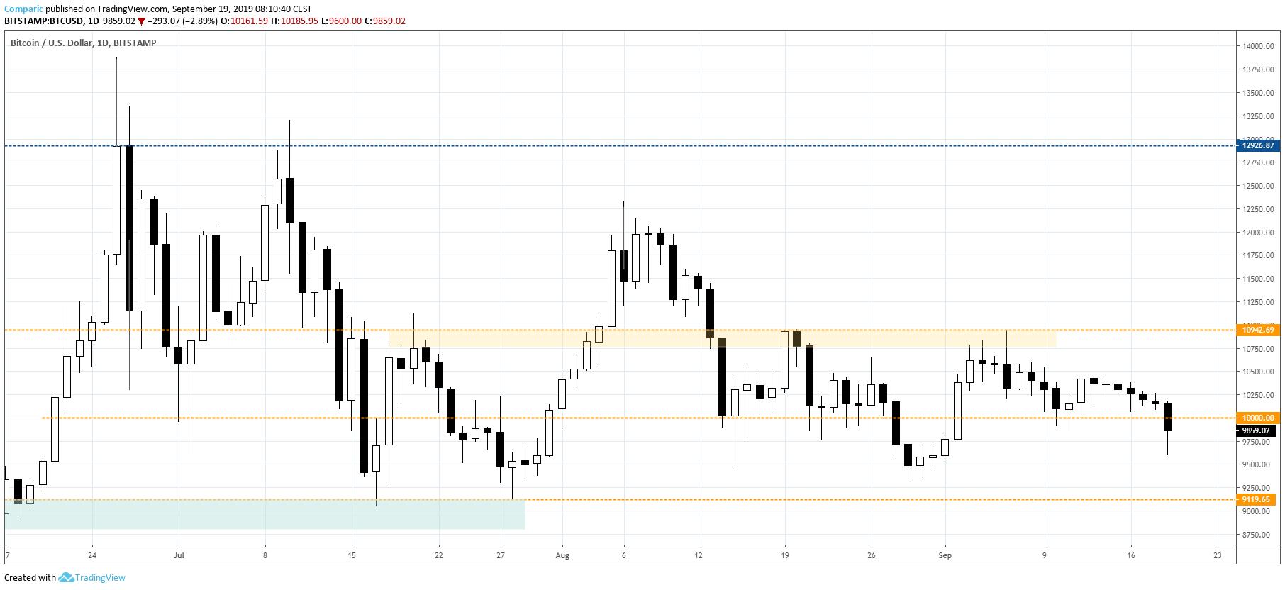 Bitcoin wybija w czwartek ważną strefę wsparcia. Źródło: Tradingview.com
